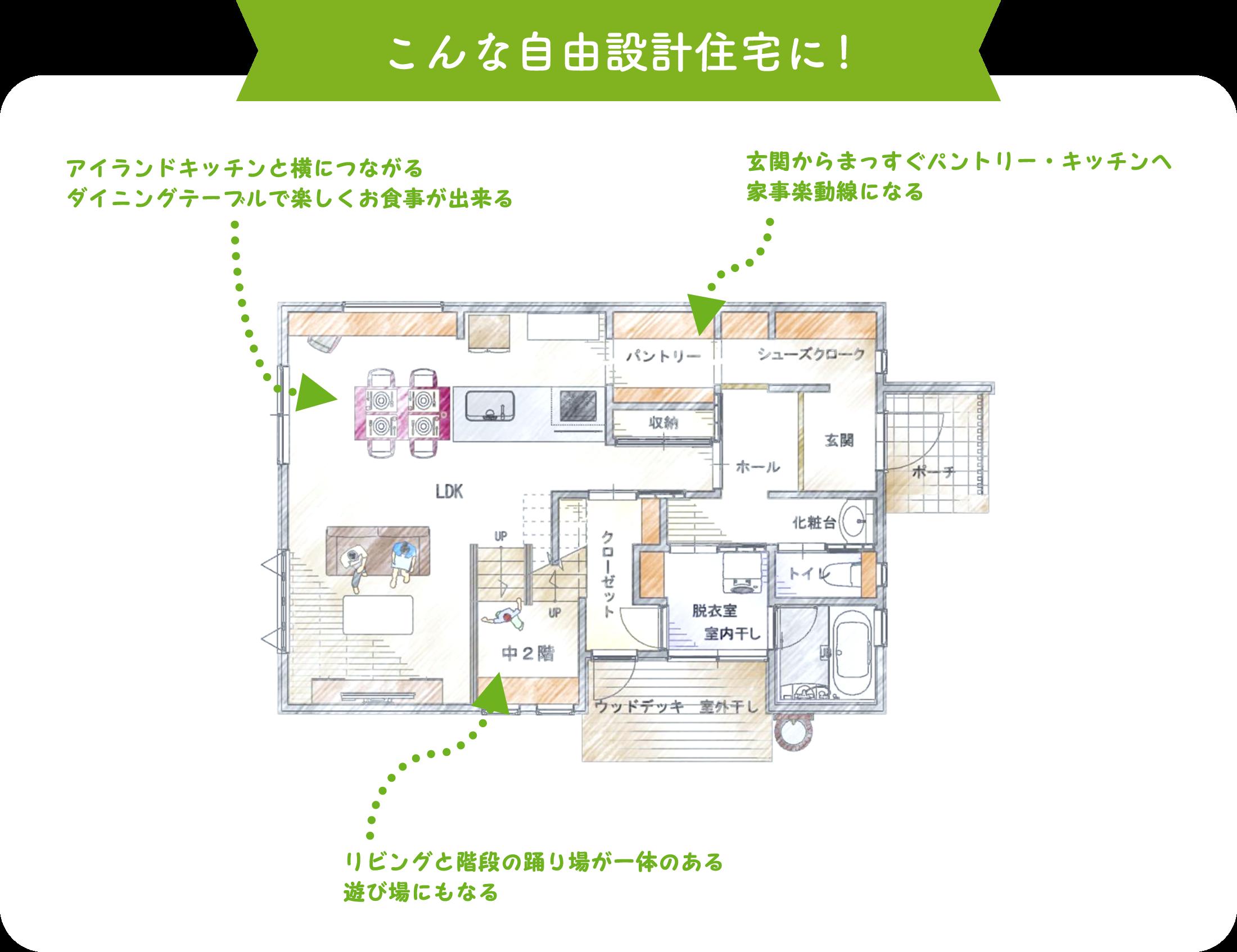 こんな自由設計住宅に!